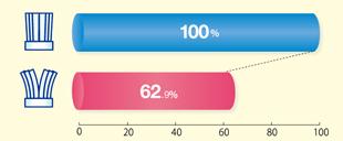 ハブラシ植毛部の開き具合と歯垢(プラーク)除去率